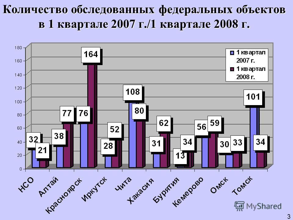 Количество обследованных федеральных объектов в 1 квартале 2007 г./1 квартале 2008 г. 3