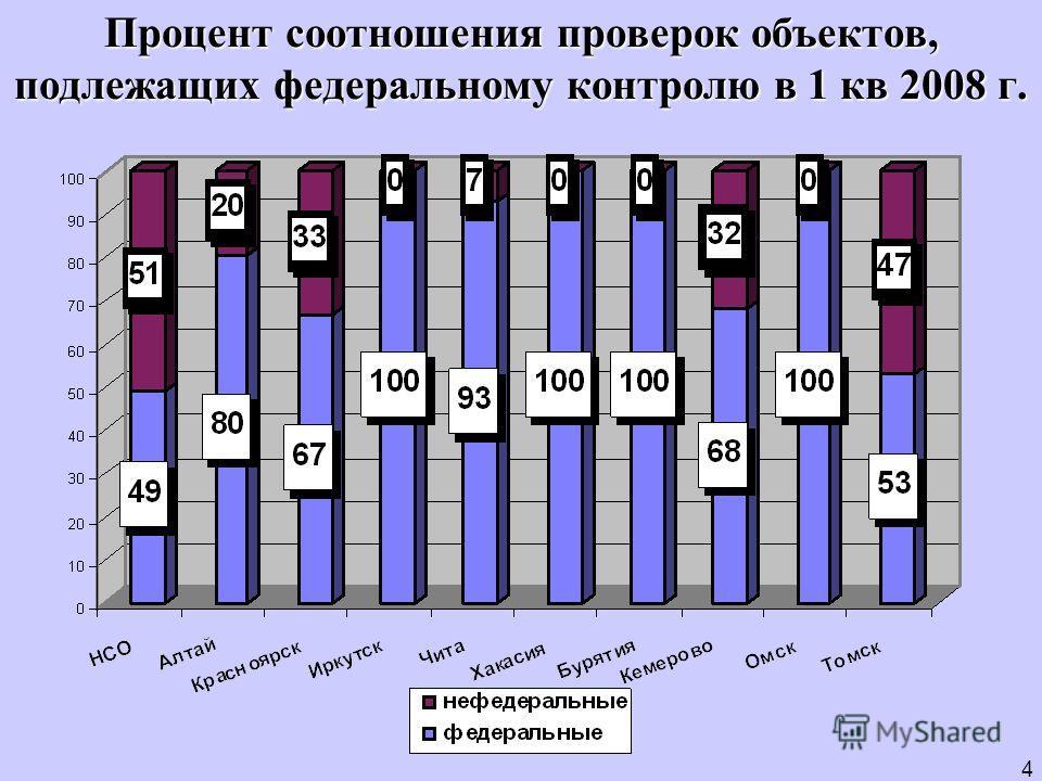 Процент соотношения проверок объектов, подлежащих федеральному контролю в 1 кв 2008 г. 4