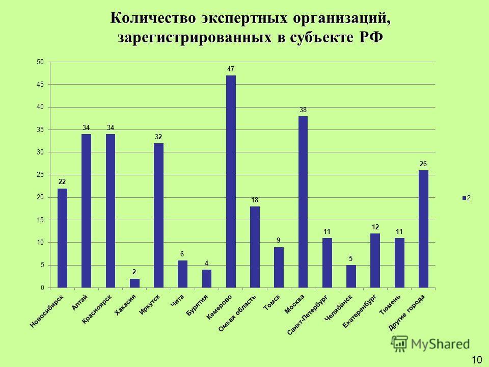 Количество экспертных организаций, зарегистрированных в субъекте РФ 10