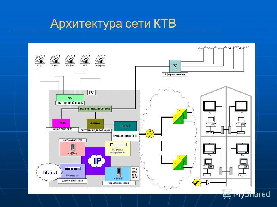 Архитектура сети КТВ