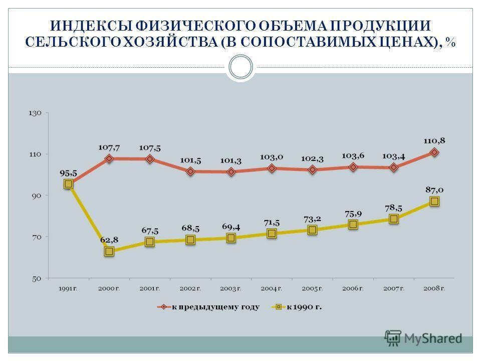 ИНДЕКСЫ ФИЗИЧЕСКОГО ОБЪЕМА ПРОДУКЦИИ СЕЛЬСКОГО ХОЗЯЙСТВА (В СОПОСТАВИМЫХ ЦЕНАХ), %