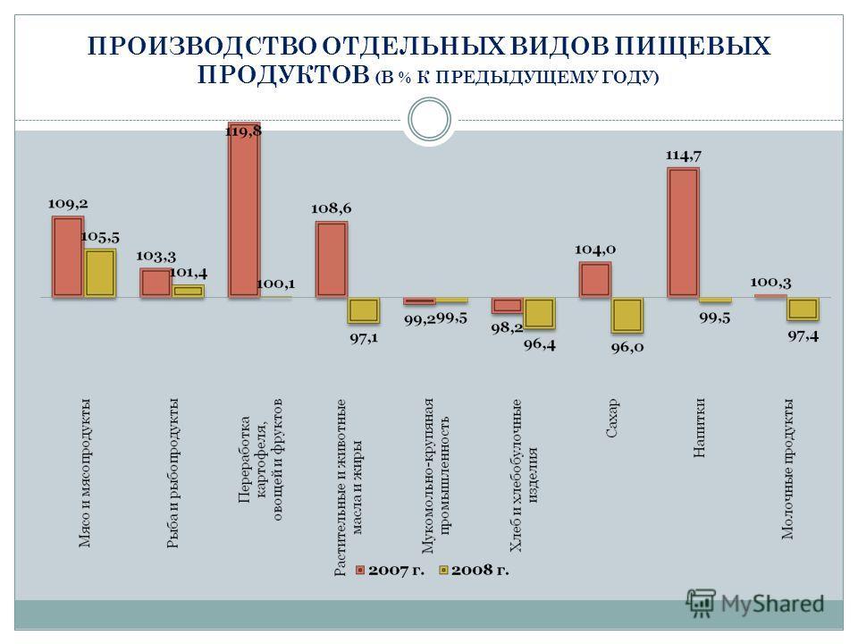 ПРОИЗВОДСТВО ОТДЕЛЬНЫХ ВИДОВ ПИЩЕВЫХ ПРОДУКТОВ (В % К ПРЕДЫДУЩЕМУ ГОДУ)