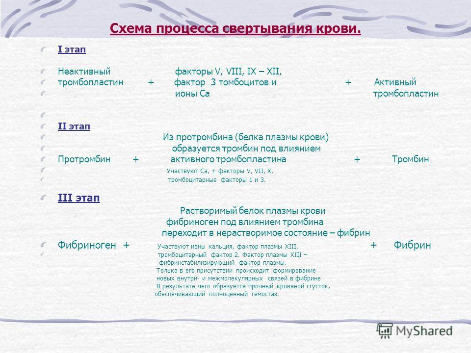 Схема процесса свертывания крови. I этап Неактивный факторы V, VIII, IX – XII, тромбопластин + фактор 3 томбоцитов и + Активный ионы Са тромбопластин II этап Из протромбина (белка плазмы крови) образуется тромбин под влиянием Протромбин + активного т