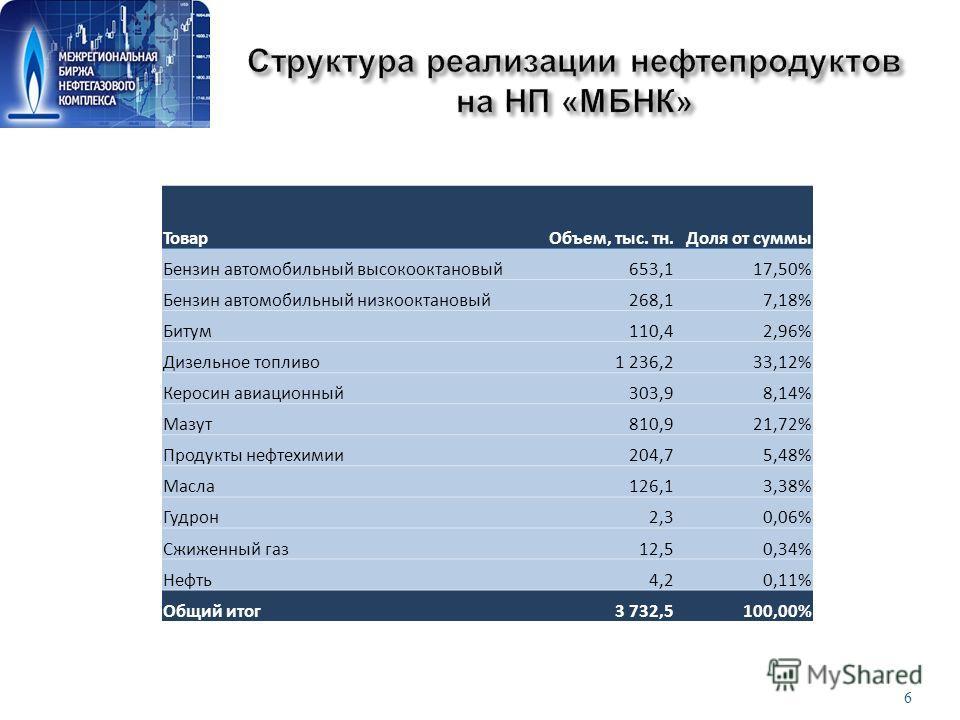 6 Анализ средневзвешенных цен МБНК/Кортес по уфимской группе НПЗ 2009 год: ТоварОбъем, тыс. тн.Доля от суммы Бензин автомобильный высокооктановый653,117,50% Бензин автомобильный низкооктановый268,17,18% Битум110,42,96% Дизельное топливо1 236,233,12%