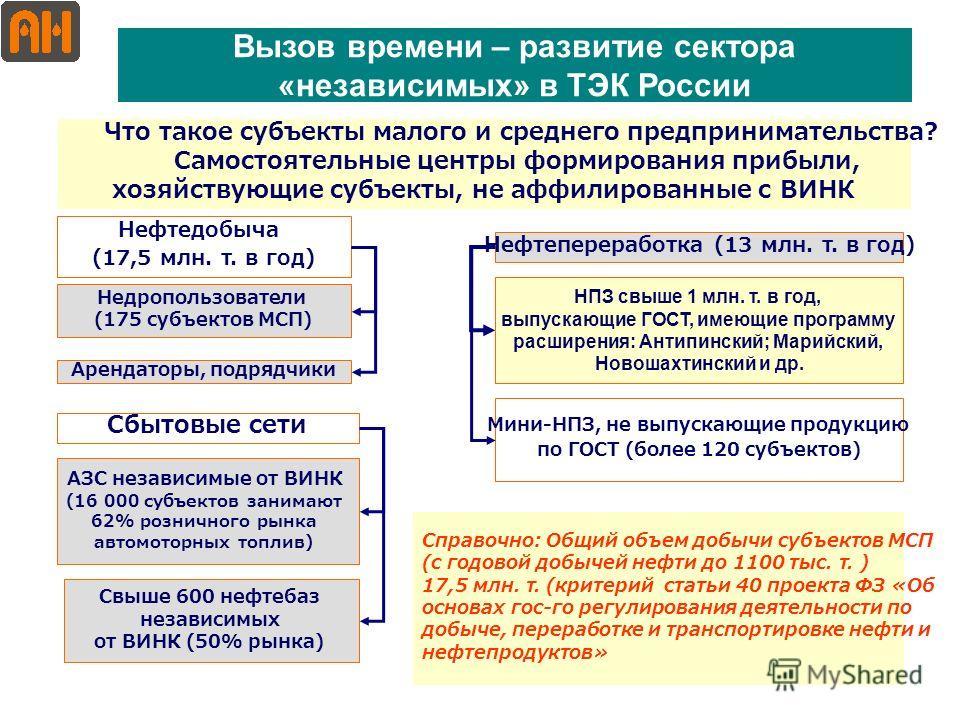 1 Что такое субъекты малого и среднего предпринимательства? Самостоятельные центры формирования прибыли, хозяйствующие субъекты, не аффилированные с ВИНК Нефтедобыча (17,5 млн. т. в год) Вызов времени – развитие сектора «независимых» в ТЭК России Нед