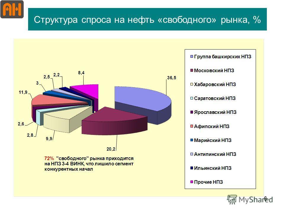 6 Структура спроса на нефть «свободного» рынка, %