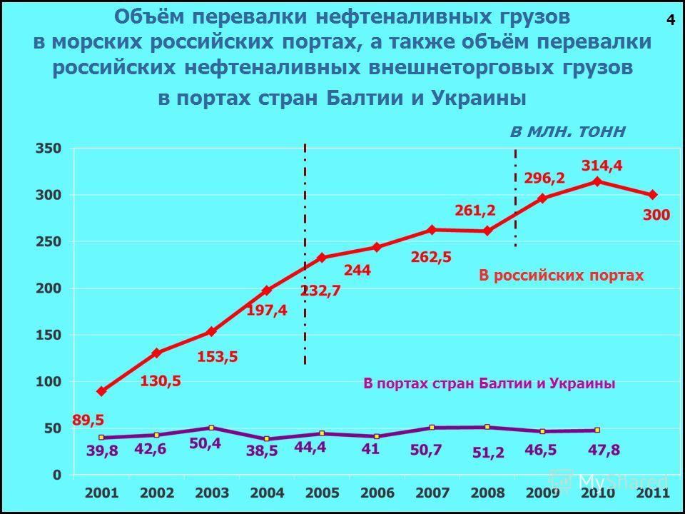 Объём перевалки нефтеналивных грузов в морских российских портах, а также объём перевалки российских нефтеналивных внешнеторговых грузов в портах стран Балтии и Украины в млн. тонн В российских портах В портах стран Балтии и Украины 4