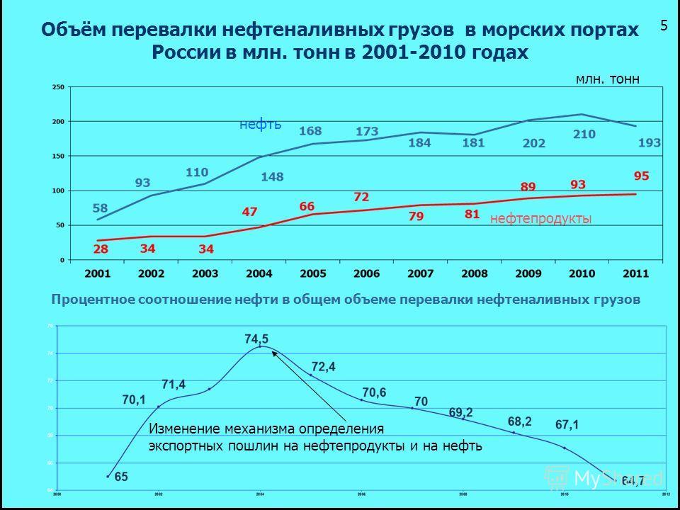 Объём перевалки нефтеналивных грузов в морских портах России в млн. тонн в 2001-2010 годах нефть млн. тонн Процентное соотношение нефти в общем объеме перевалки нефтеналивных грузов Изменение механизма определения экспортных пошлин на нефтепродукты и