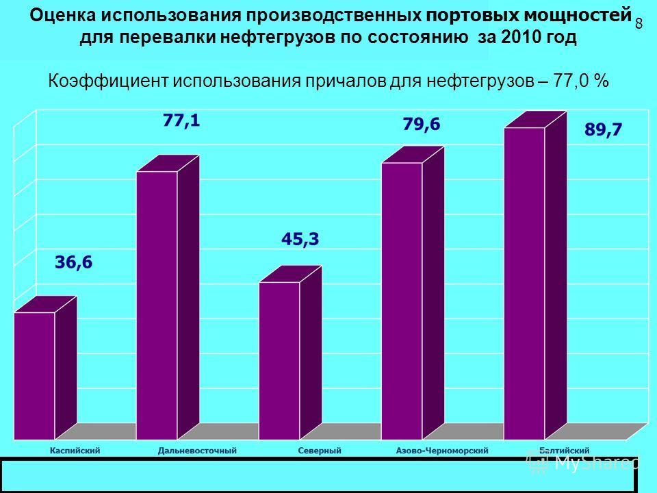 Оценка использования производственных портовых мощностей для перевалки нефтегрузов по состоянию за 2010 год Коэффициент использования причалов для нефтегрузов – 77,0 % 8
