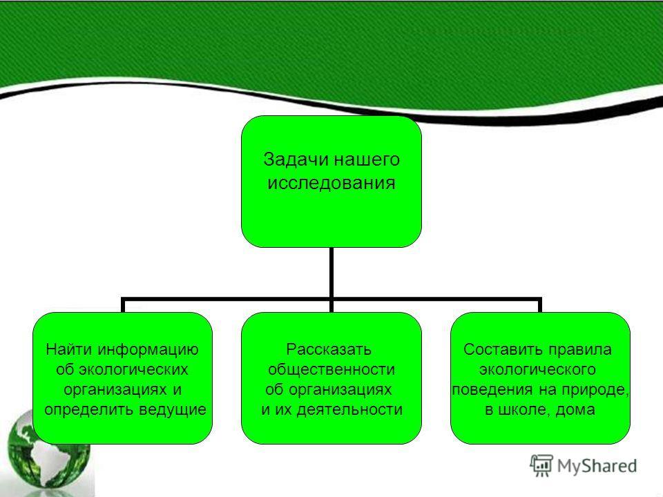 Задачи нашего исследования Найти информацию об экологических организациях и определить ведущие Рассказать общественности об организациях и их деятельности Составить правила экологического поведения на природе, в школе, дома