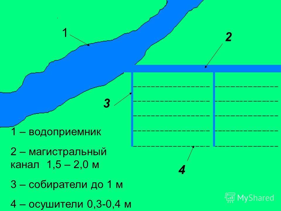 1 2 3 4 1 – водоприемник 2 – магистральный канал 1,5 – 2,0 м 3 – собиратели до 1 м 4 – осушители 0,3-0,4 м