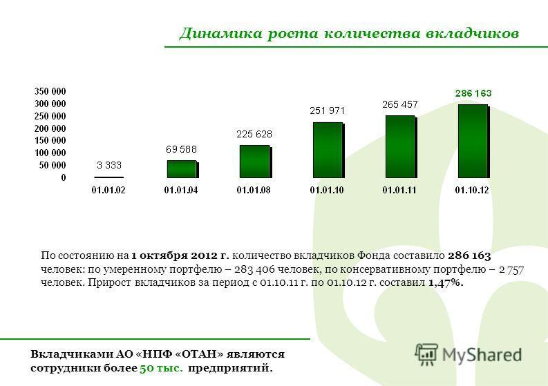 Динамика роста количества вкладчиков По состоянию на 1 октября 2012 г. количество вкладчиков Фонда составило 286 163 человек: по умеренному портфелю – 283 406 человек, по консервативному портфелю – 2 757 человек. Прирост вкладчиков за период с 01.10.