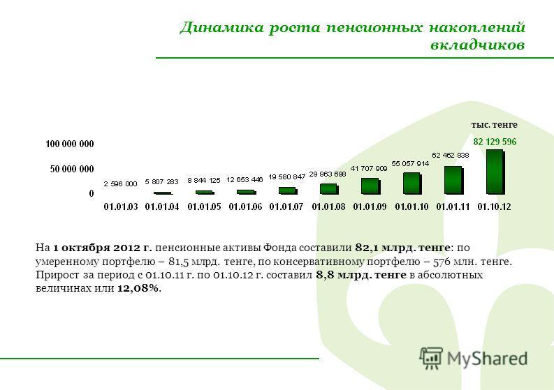 Динамика роста пенсионных накоплений вкладчиков На 1 октября 2012 г. пенсионные активы Фонда составили 82,1 млрд. тенге: по умеренному портфелю – 81,5 млрд. тенге, по консервативному портфелю – 576 млн. тенге. Прирост за период с 01.10.11 г. по 01.10