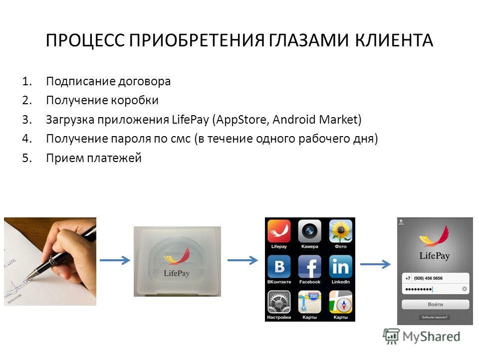 ПРОЦЕСС ПРИОБРЕТЕНИЯ ГЛАЗАМИ КЛИЕНТА 1.Подписание договора 2.Получение коробки 3.Загрузка приложения LifePay (AppStore, Android Market) 4.Получение пароля по смс (в течение одного рабочего дня) 5.Прием платежей