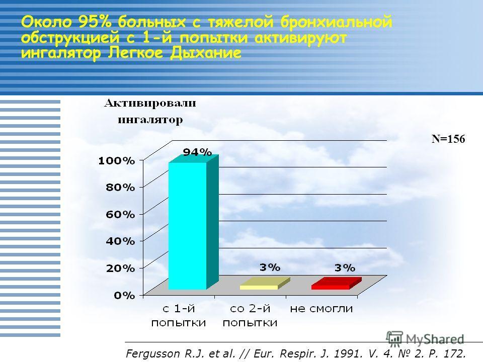 Около 95% больных с тяжелой бронхиальной обструкцией с 1-й попытки активируют ингалятор Легкое Дыхание Fergusson R.J. et al. // Eur. Respir. J. 1991. V. 4. 2. Р. 172. N=156