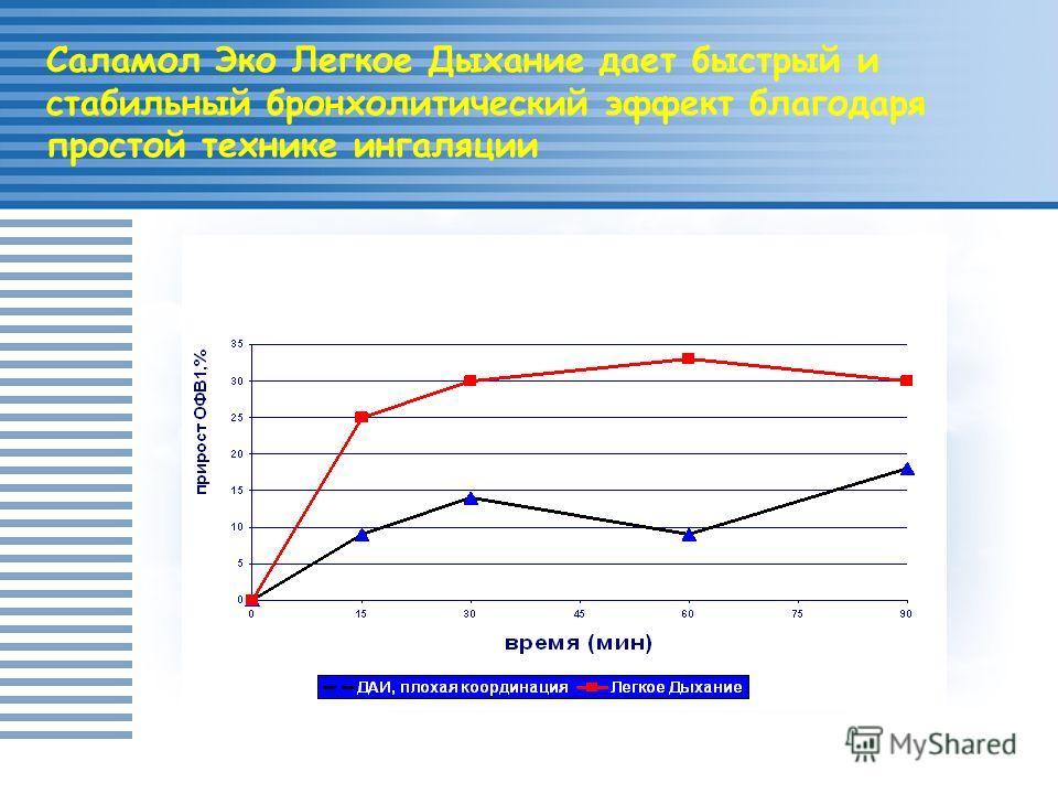 Newman SP et al.:Thorax 1991; 46:712-716 Саламол Эко Легкое Дыхание дает быстрый и стабильный бронхолитический эффект благодаря простой технике ингаляции