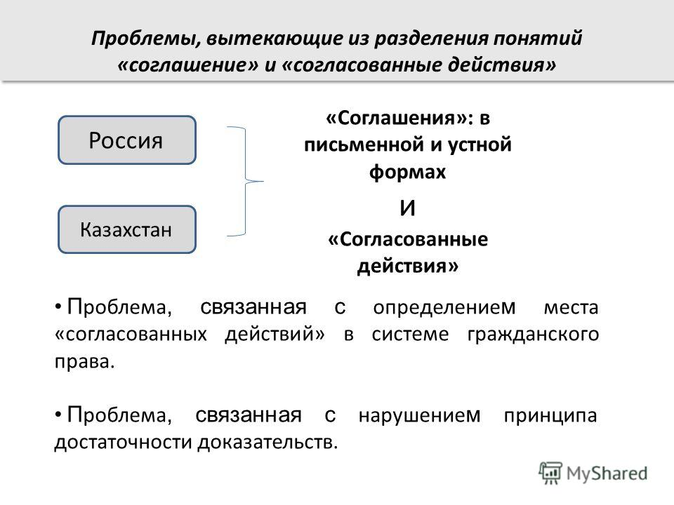 Россия Казахстан П роблема, связанная с определение м места «согласованных действий» в системе гражданского права. П роблема, связанная с нарушение м принципа достаточности доказательств. «Соглашения»: в письменной и устной формах и «Согласованные де