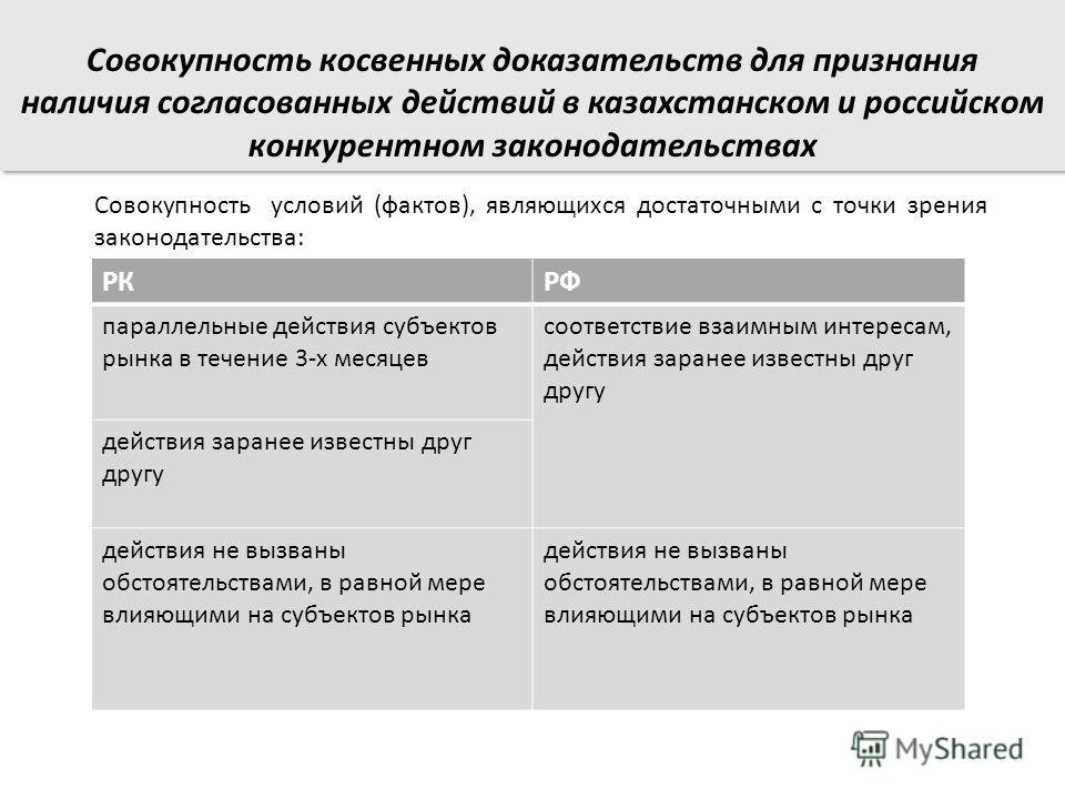 Совокупность условий (фактов), являющихся достаточными с точки зрения законодательства: РКРФ параллельные действия субъектов рынка в течение 3-х месяцев соответствие взаимным интересам, действия заранее известны друг другу действия заранее известны д