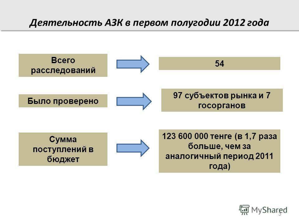 54 Всего расследований 97 субъектов рынка и 7 госорганов Было проверено 123 600 000 тенге (в 1,7 раза больше, чем за аналогичный период 2011 года) Сумма поступлений в бюджет 3