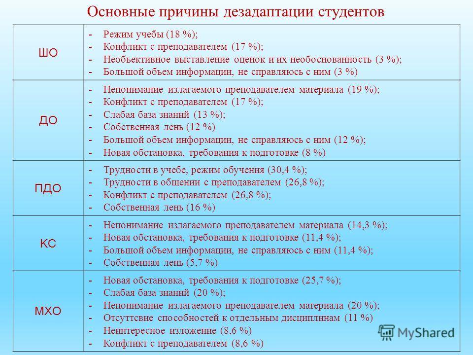 Основные причины дезадаптации студентов ШО -Режим учебы (18 %); -Конфликт с преподавателем (17 %); -Необъективное выставление оценок и их необоснованность (3 %); -Большой объем информации, не справляюсь с ним (3 %) ДО -Непонимание излагаемого препода