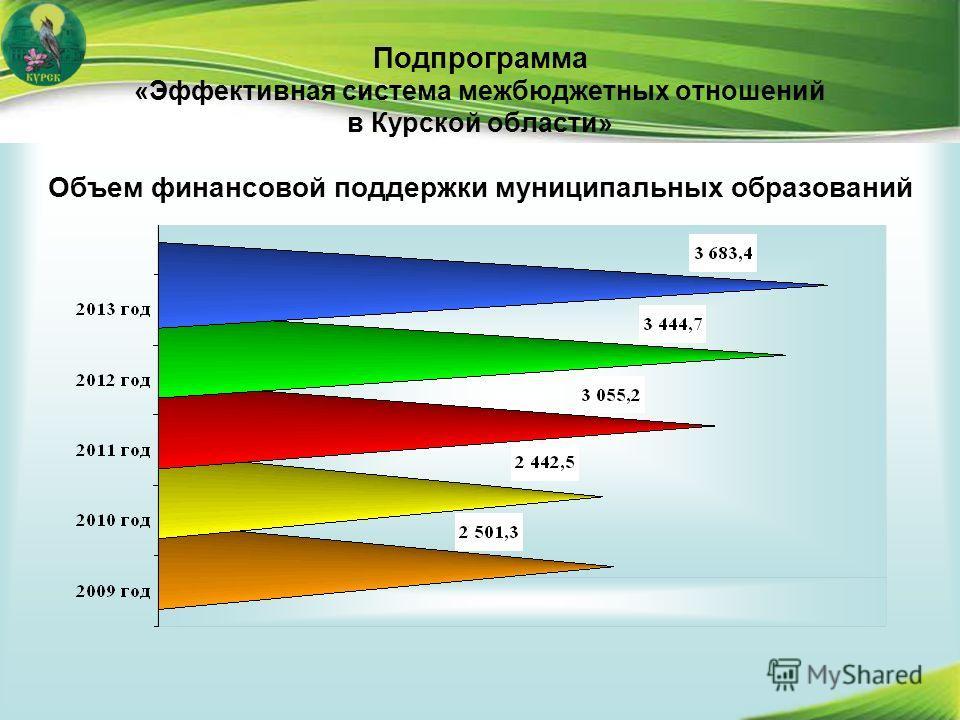 Подпрограмма «Эффективная система межбюджетных отношений в Курской области» Объем финансовой поддержки муниципальных образований