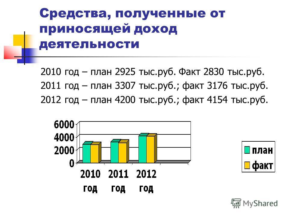 Средства, полученные от приносящей доход деятельности 2010 год – план 2925 тыс.руб. Факт 2830 тыс.руб. 2011 год – план 3307 тыс.руб.; факт 3176 тыс.руб. 2012 год – план 4200 тыс.руб.; факт 4154 тыс.руб.