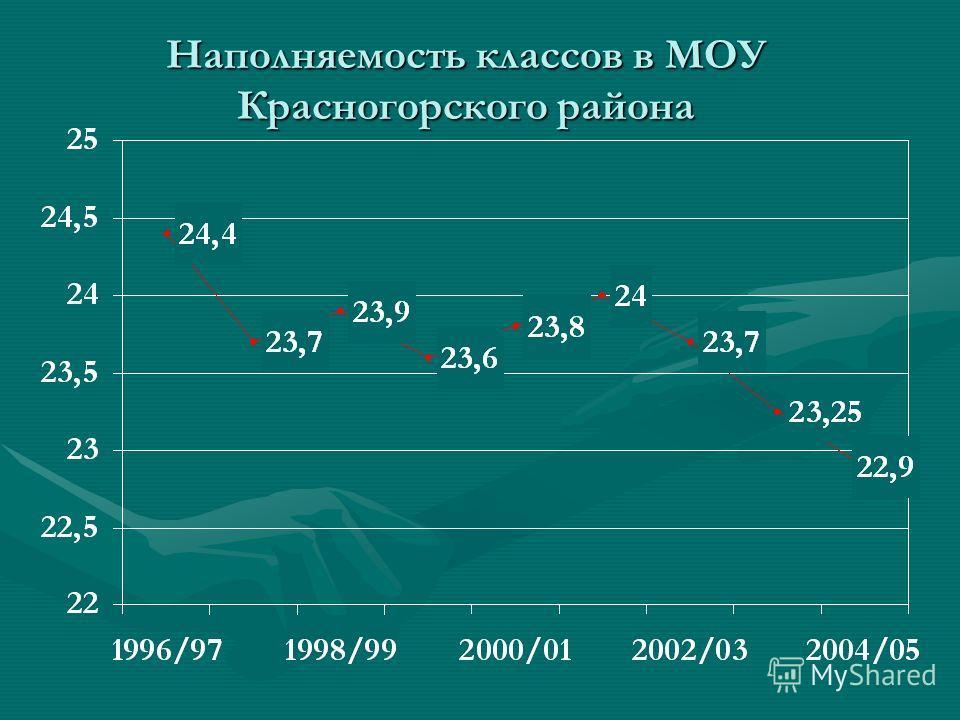 Наполняемость классов в МОУ Красногорского района