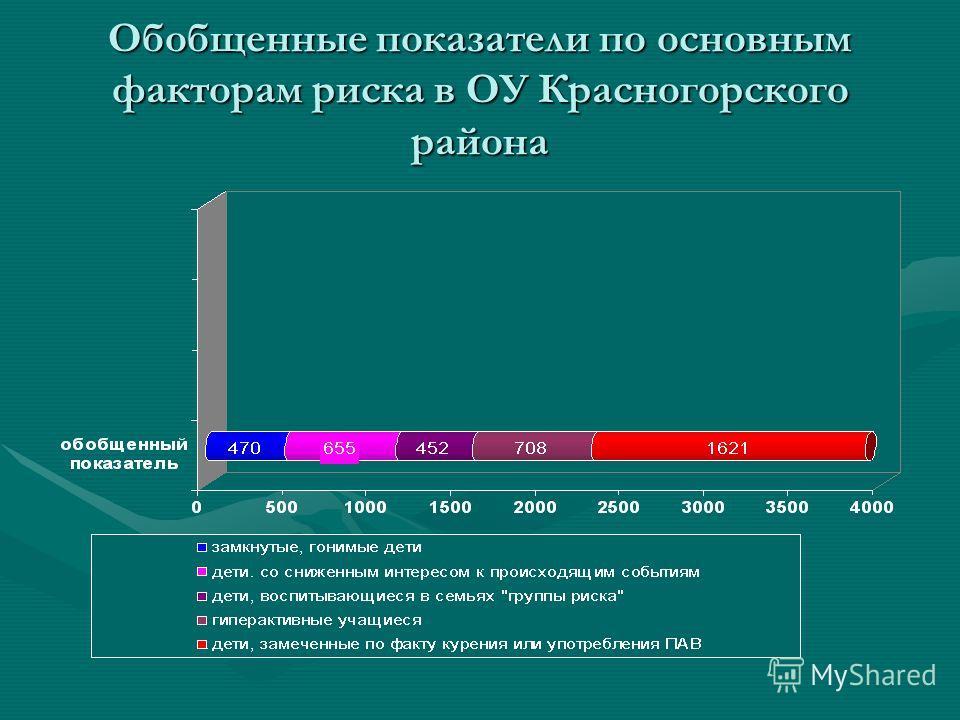 Обобщенные показатели по основным факторам риска в ОУ Красногорского района
