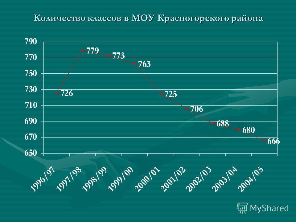 Количество классов в МОУ Красногорского района