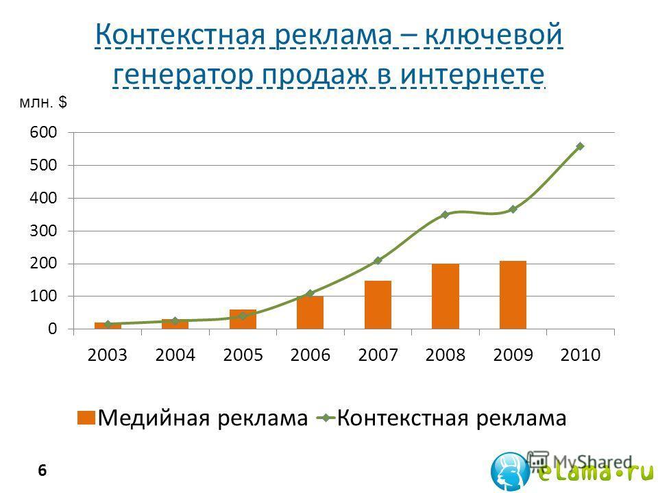 Контекстная реклама – ключевой генератор продаж в интернете 6 млн. $