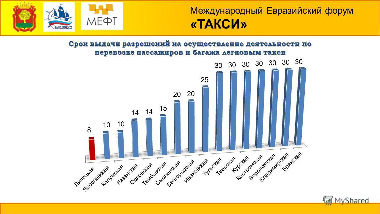 Международный Евразийский форум «ТАКСИ» Срок выдачи разрешений на осуществление деятельности по перевозке пассажиров и багажа легковым такси