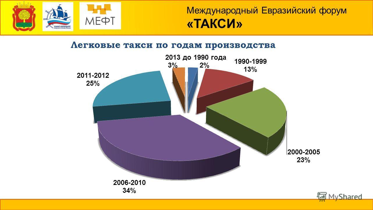 Международный Евразийский форум «ТАКСИ» Легковые такси по годам производства