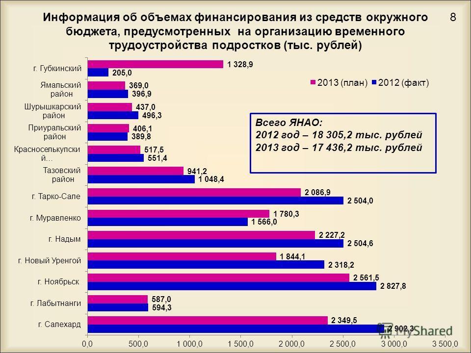 Информация об объемах финансирования из средств окружного бюджета, предусмотренных на организацию временного трудоустройства подростков (тыс. рублей) 8