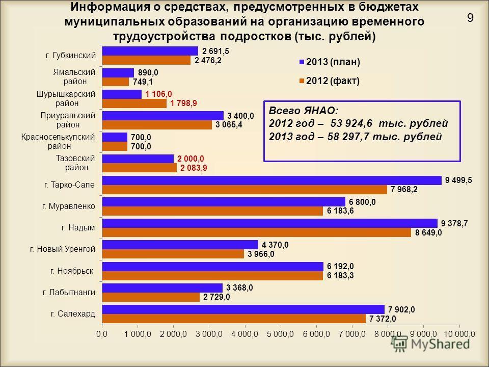 Информация о средствах, предусмотренных в бюджетах муниципальных образований на организацию временного трудоустройства подростков (тыс. рублей) 9