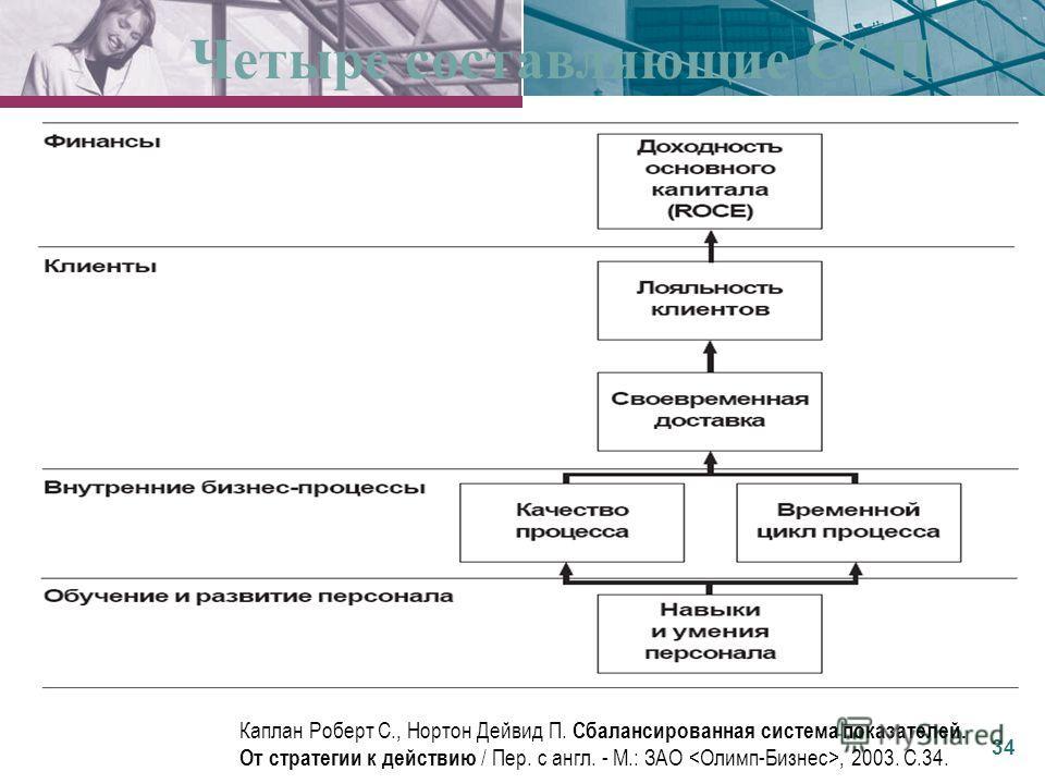 Четыре составляющие ССП Каплан Роберт С., Нортон Дейвид П. Сбалансированная система показателей. От стратегии к действию / Пер. с англ. - М.: ЗАО, 2003. С.34. 34