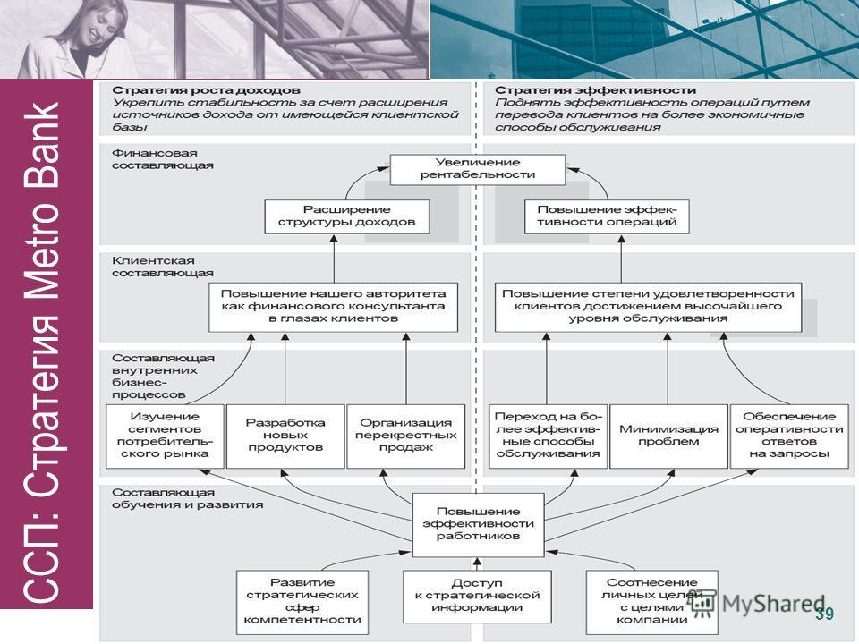 ССП: Стратегия Metro Bank 39