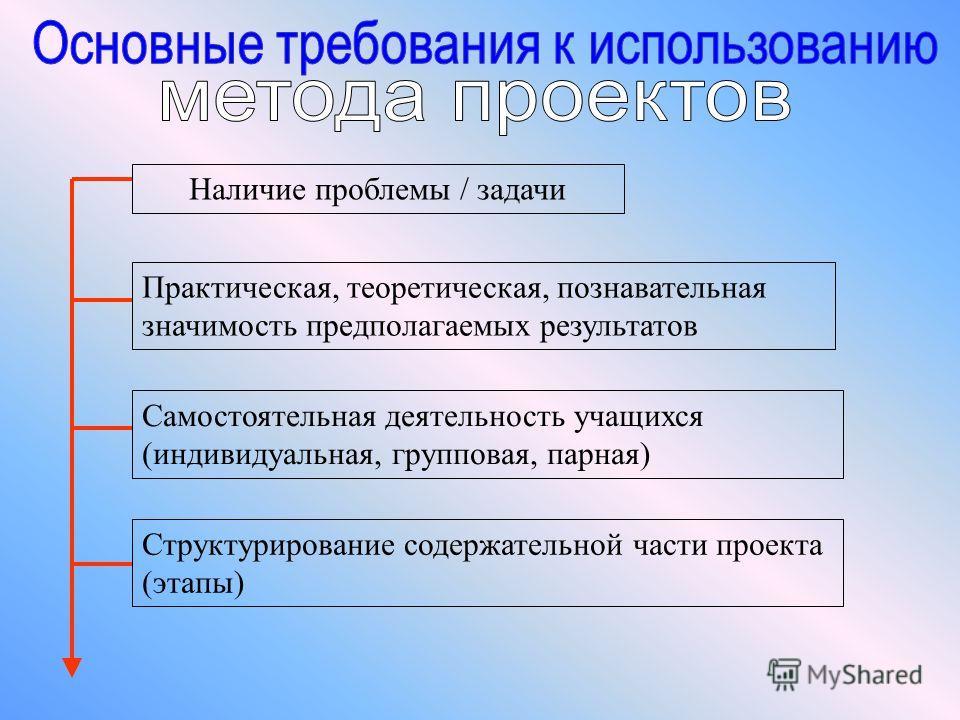 Наличие проблемы / задачи Практическая, теоретическая, познавательная значимость предполагаемых результатов Самостоятельная деятельность учащихся (индивидуальная, групповая, парная) Структурирование содержательной части проекта (этапы)
