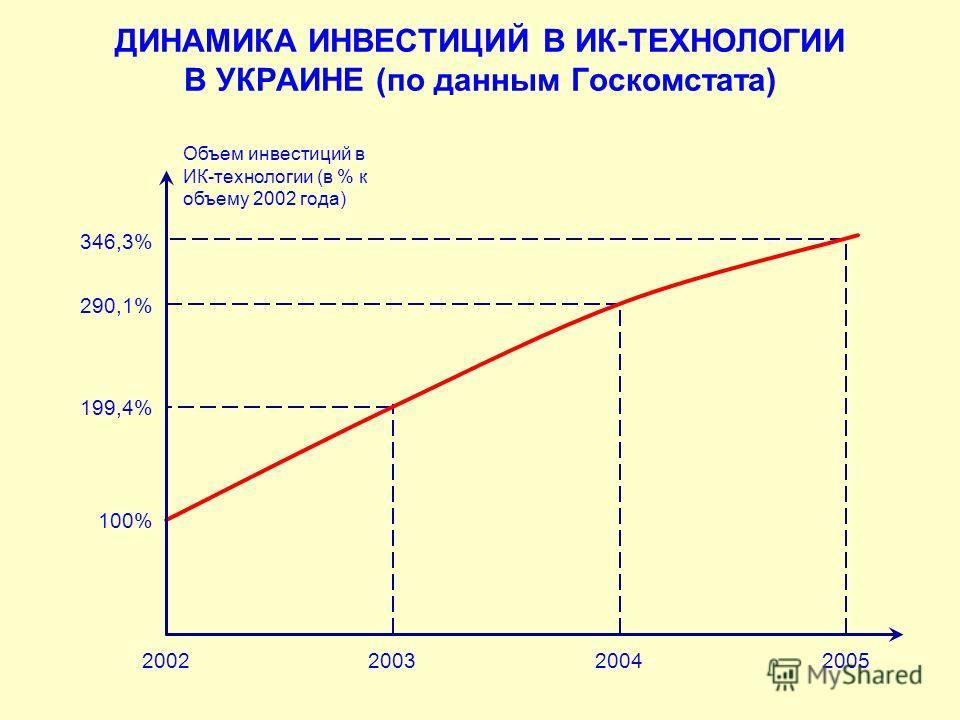 ДИНАМИКА ИНВЕСТИЦИЙ В ИК-ТЕХНОЛОГИИ В УКРАИНЕ (по данным Госкомстата) 2002200320042005 100% 199,4% 290,1% 346,3% Объем инвестиций в ИК-технологии (в % к объему 2002 года)