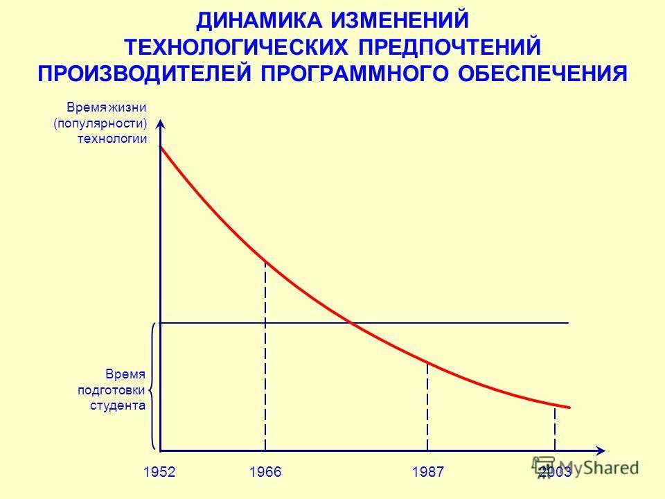 ДИНАМИКА ИЗМЕНЕНИЙ ТЕХНОЛОГИЧЕСКИХ ПРЕДПОЧТЕНИЙ ПРОИЗВОДИТЕЛЕЙ ПРОГРАММНОГО ОБЕСПЕЧЕНИЯ 1952196619872003 Время подготовки студента Время жизни (популярности) технологии