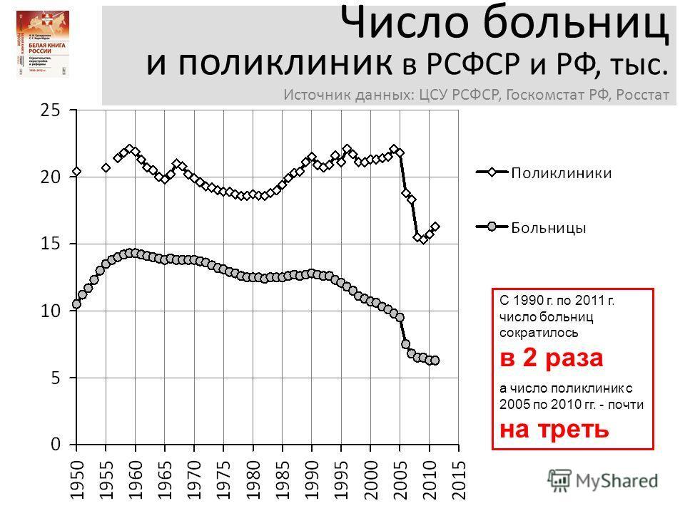 Число больниц и поликлиник в РСФСР и РФ, тыс. Источник данных: ЦСУ РСФСР, Госкомстат РФ, Росстат С 1990 г. по 2011 г. число больниц сократилось в 2 раза а число поликлиник с 2005 по 2010 гг. - почти на треть
