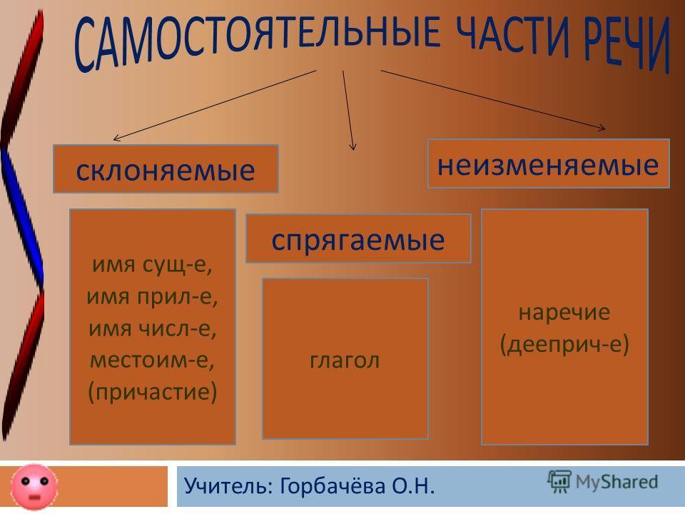 Учитель : Горбачёва О. Н. склоняемые спрягаемые неизменяемые имя сущ - е, имя прил - е, имя числ - е, местоим - е, ( причастие ) глагол наречие ( дееприч - е )