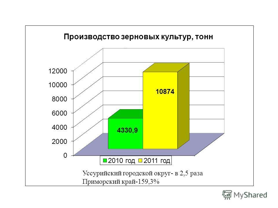 Уссурийский городской округ- в 2,5 раза Приморский край-159,3%