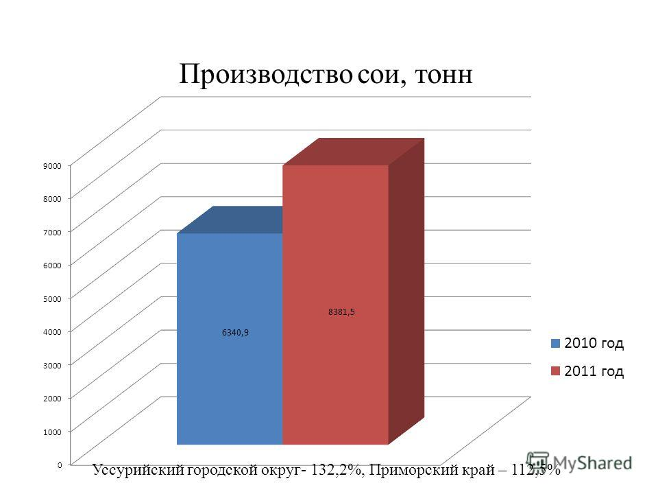 Производство сои, тонн Уссурийский городской округ- 132,2%, Приморский край – 112,5%