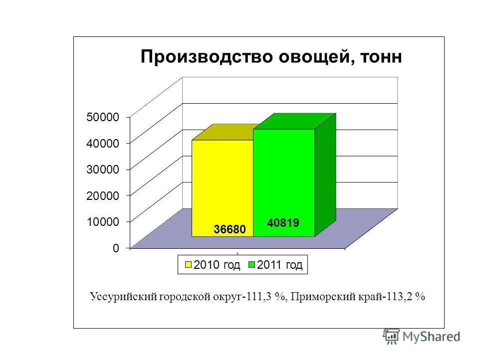 Уссурийский городской округ-111,3 %, Приморский край-113,2 %