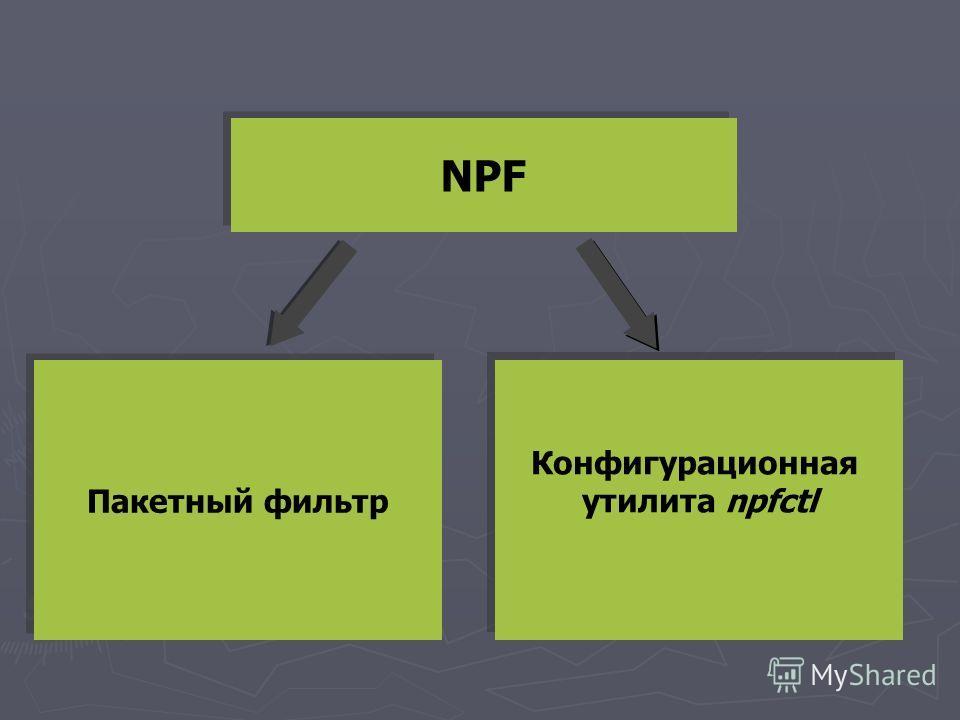 NPF Пакетный фильтр Конфигурационная утилита npfctl Конфигурационная утилита npfctl