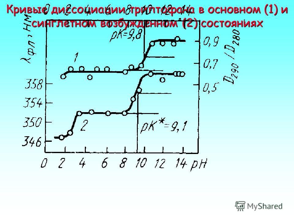 Вывод уравнения Каждую секунду раствор будет поглощать J 0 S – JS = J 0 S (1 – T) фотонов, где T = J / J 0 – коэффициент пропускания. При этом в растворе ежесекундно инактивируется молекул, где Q – квантовый выход фотохимической реакции. Величины J,
