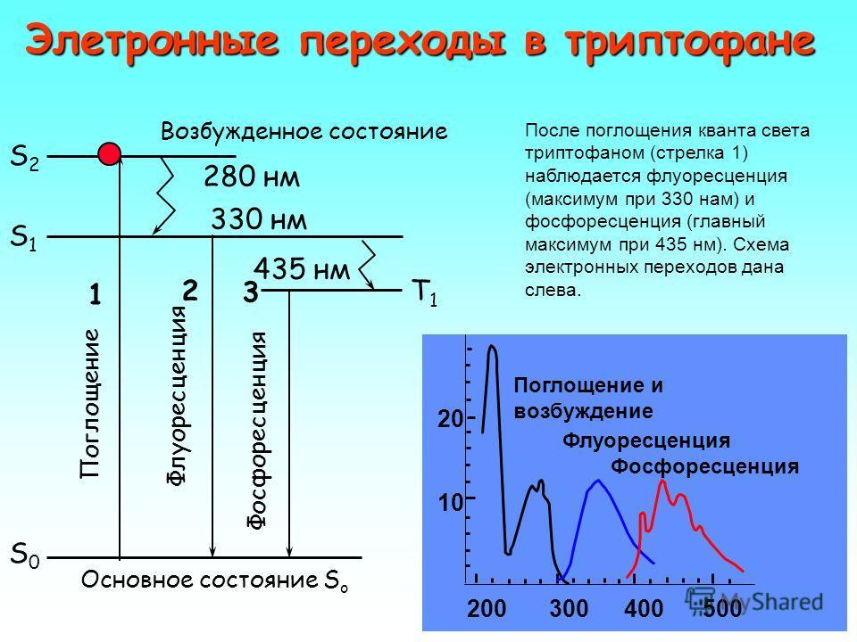 Эмпирические законы хемилюминесценции 1.Правило Одюбера: энергия фотона ХЛ равна сумме энергии активации и тепловому эффекту реакции. 2.Спектры хемилюминесценции близки к спектрам фосфоресценции, а не к спектрам флуоресценции. Почему бы это?