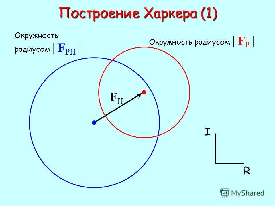 Построение Харкера (1) Окружность радиусом | F PH | FHFH Окружность радиусом | F P | I R