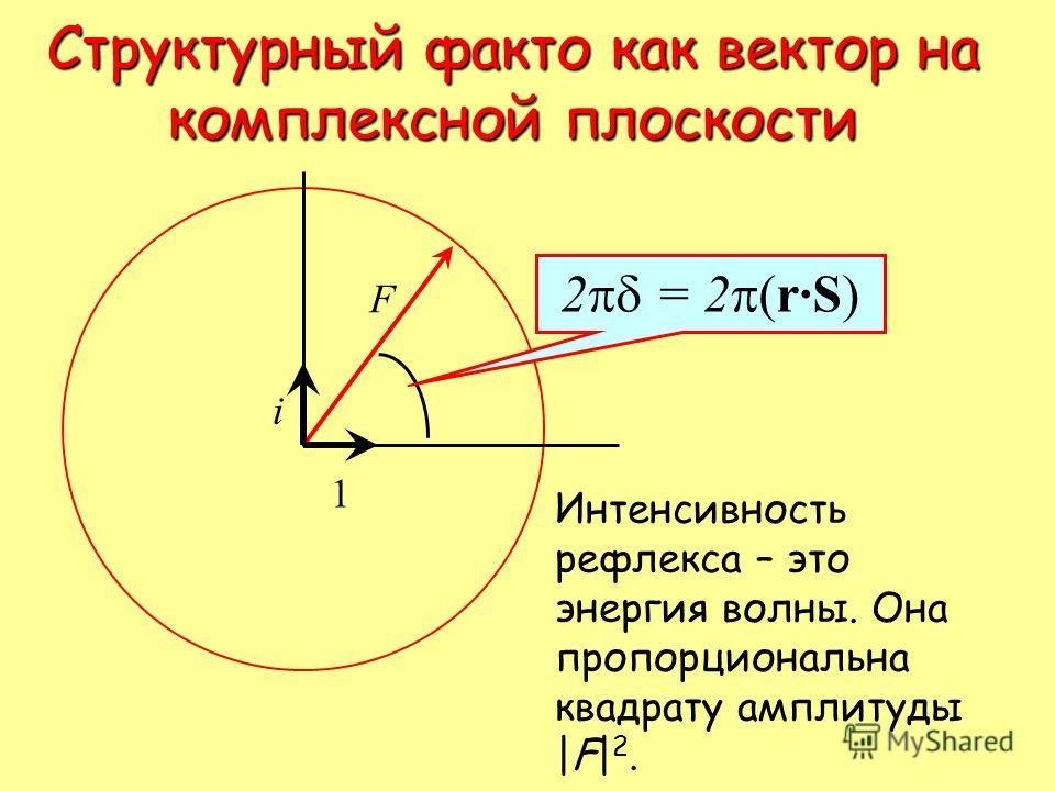 Структурный факто как вектор на комплексной плоскости i 1 F Интенсивность рефлекса – это энергия волны. Она пропорциональна квадрату амплитуды |F| 2. 2 = 2 r·S)