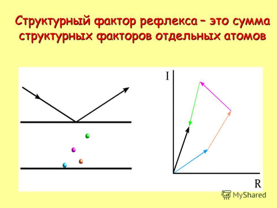 Структурный фактор рефлекса – это сумма структурных факторов отдельных атомов